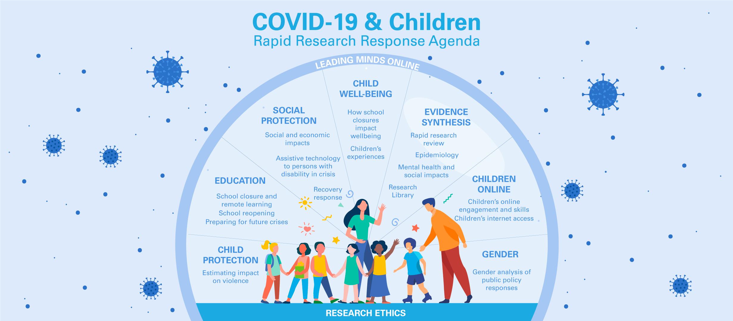 Covid 19 Children Rapid Research Response